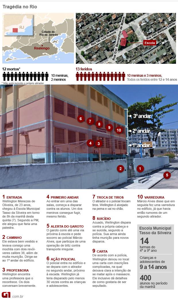 Gráfico atualizado da tragédia na escola em Realengo, 12 mortos (Foto: Arte/G1)