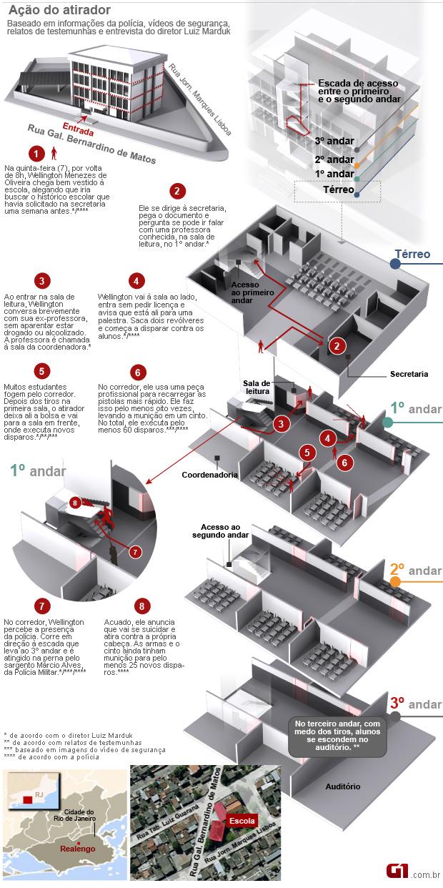 VALE ESTE (10.04) Infográfico sobre ação do atirador dentro da escola em Realengo (Foto: Editoria de Arte/G1)