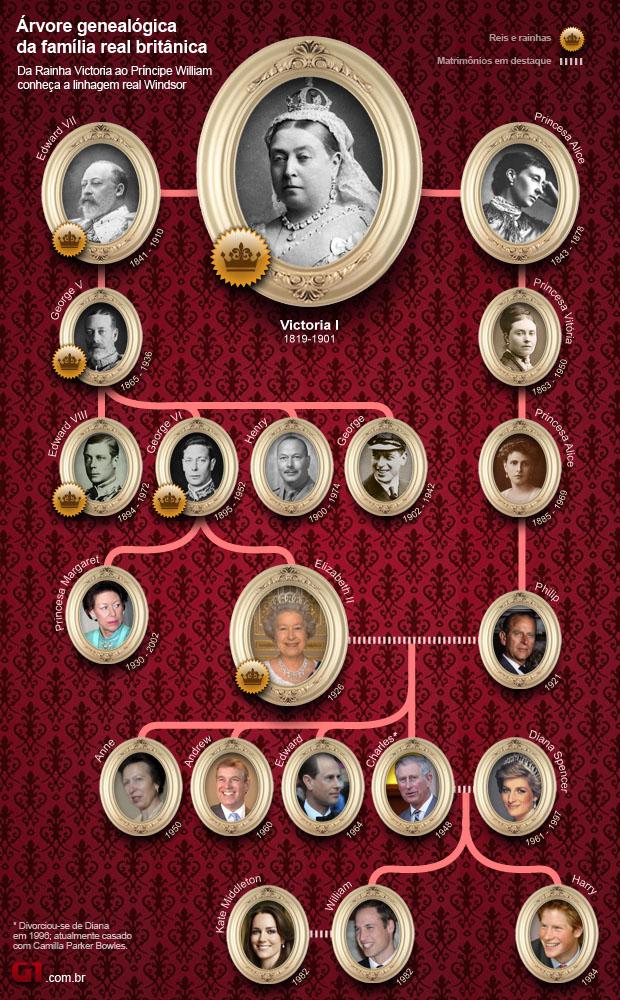 Árvore genealógica da Família Real (Foto: Arte/G1)