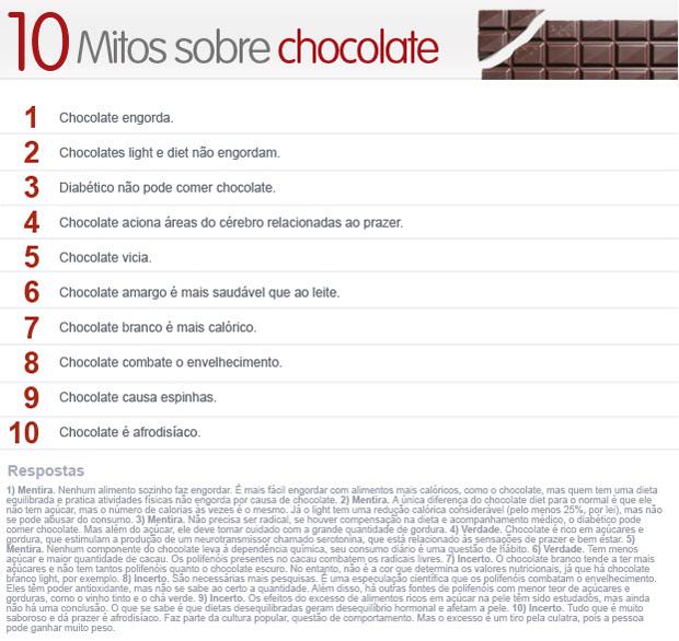 10 mitos sobre o chocolate (Foto: Arte / G1)