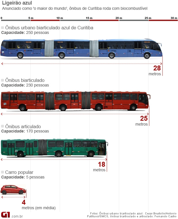 Maior ônibus do mundo é 100% movido a biocombustível. (Foto: G1)