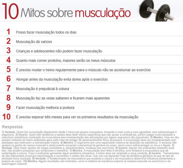 10 mitos sobre musculação (Foto: Arte/G1)