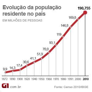 Gráfico evolução população Censo 2010 (Foto: Arte/G1)