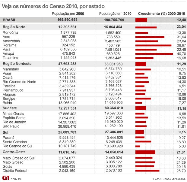 Censo 2010 dados gerais por estado (Foto: Arte/G1)