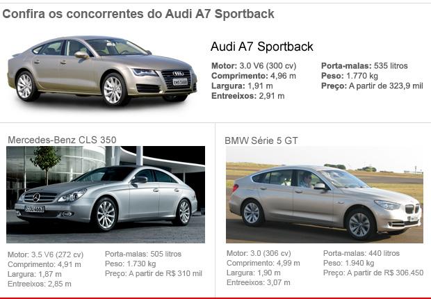 Concorrentes Audi A7 (Foto: Editoria de Arte/G1)