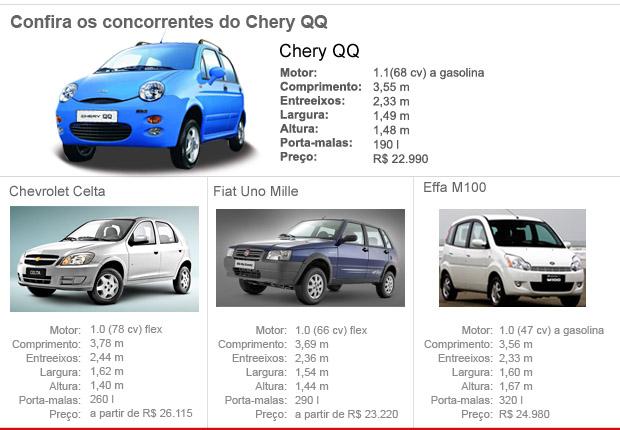 Confira os concorrentes do Chery QQ (Foto: Editoria de Arte/G1)