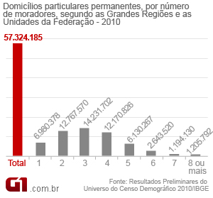 Gráfico moradores Censo (Foto: Arte/G1)