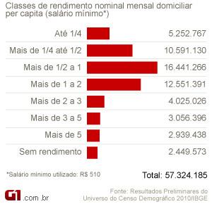 Gráfico rendimento censo 2010 (Foto: Arte/G1)