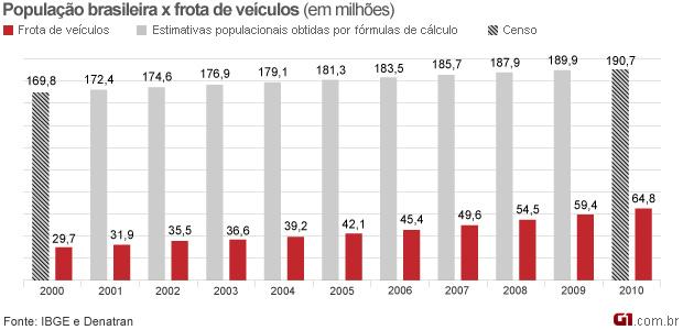 Gráfico PopulaçãoxFrota de veículos (Foto: Arte/G1)