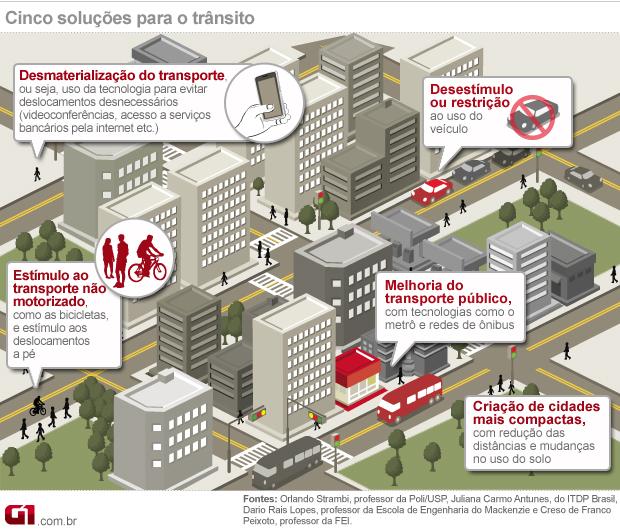 Cinco soluções para o trânsito (Foto: Arte/G1)