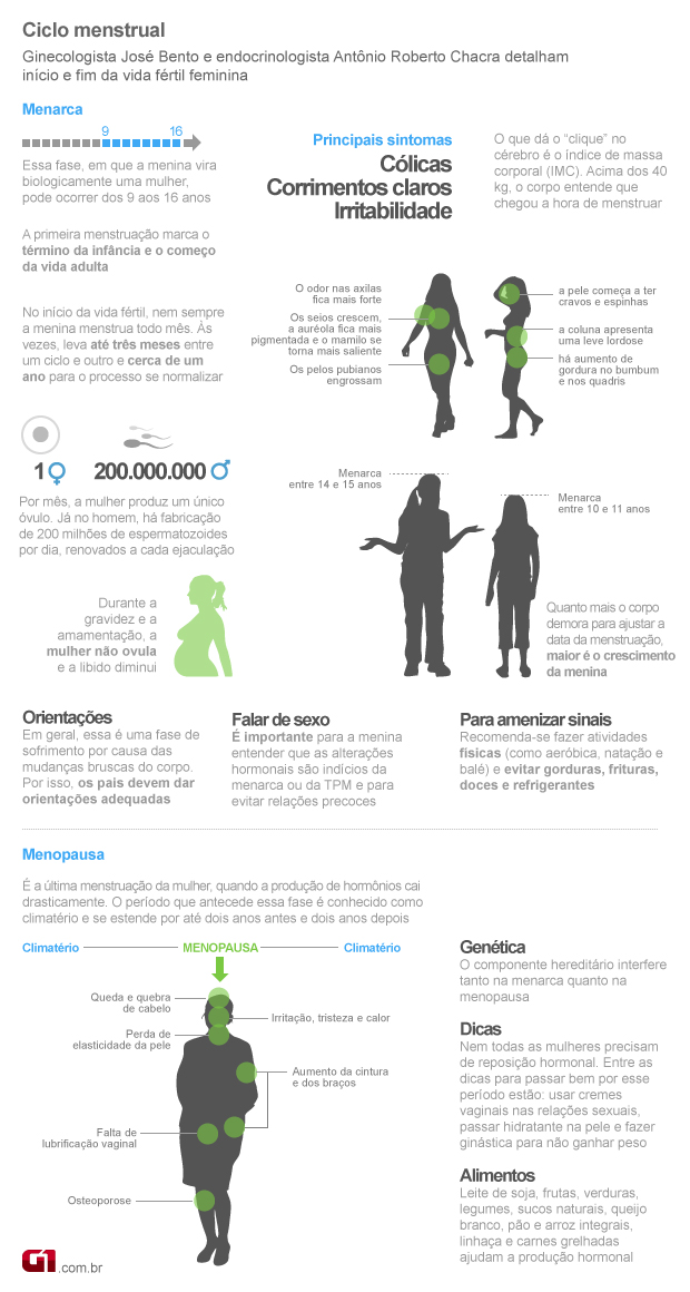 Menarca e menopausa (Foto: Arte/G1)