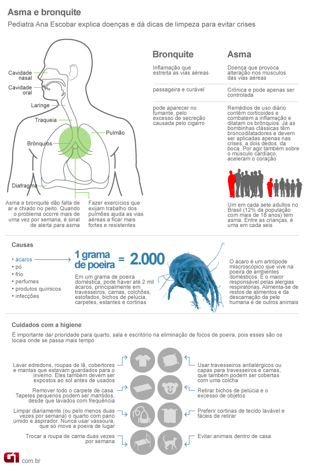 Um em cada sete adultos no Brasil sofre de asma