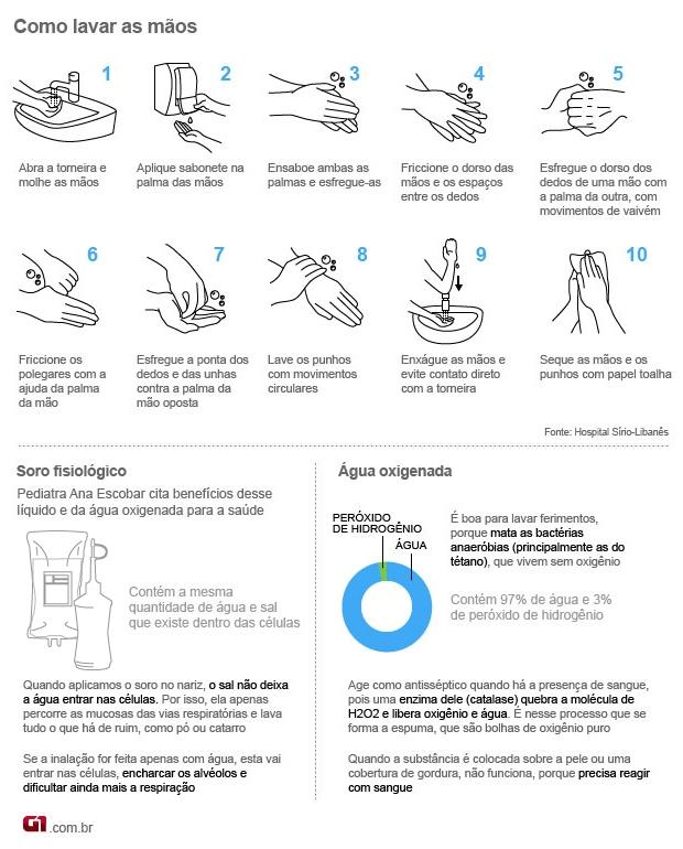 arte lavar mãos - bem estar (Foto: arte / G1)