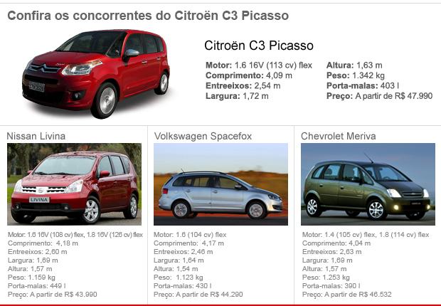 tabela concorrentes c3 picasso (Foto: Arte G1)