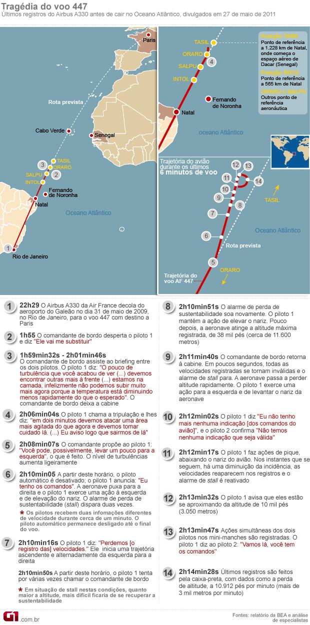 VALE ESTE 27.05.2011: info detalhes sobre voo 447 caixas-pretas (Foto: Editoria de Arte/G1)