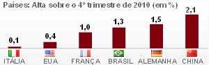 No 2º trimestre, PIB deve desacelerar, diz Mantega (PIB deve desacelerar no 2º trimestre, diz Mantega (PIB cresce 1,3%; agropecuária tem maior expansão (PIB cresce 1,3%; agropecuária tem maior expansão (Editoria de arte/G1))))