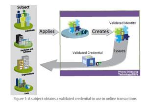 Usuário obtém identidade em um provedor. Empresas e indivíduos podem autenticar usuários sem precisar de um cadastro específico (Foto: Reprodução)