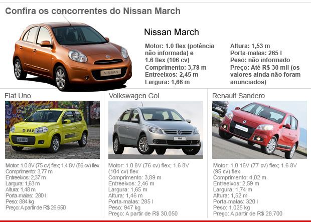 tabela concorrentes nissan march (Foto: Arte G1)