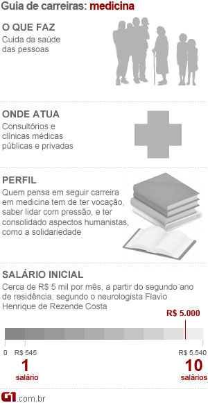 ilustra&#231;&#227;o medicina (Foto: Arte/G1)