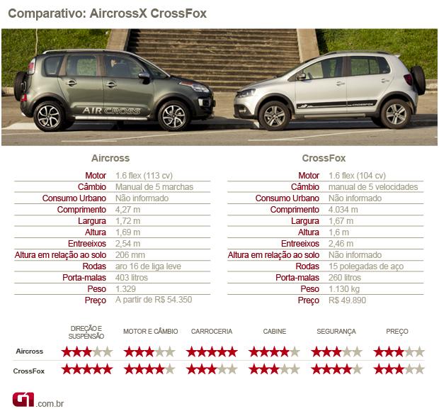 Blog do largartixa comparativo volkswagen crossfox x citron aircross comparativo aircross x crossfox foto editoria de arteg1 fandeluxe Choice Image