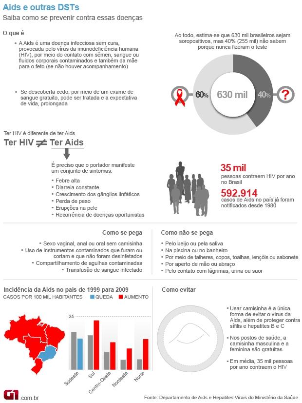 arte aids (Foto: arte / G1)