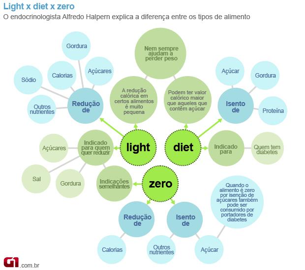 Light, diet e zero (Foto: Arte/G1)