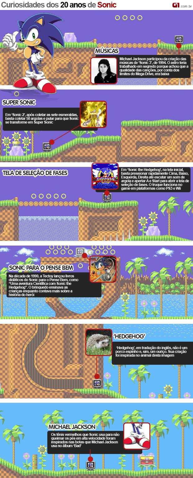 Arte Curiosidades 20 anos do Sonic (Foto: Arte G1)