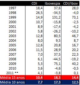 Tabela CDI nova (Foto: Jornal da Globo)