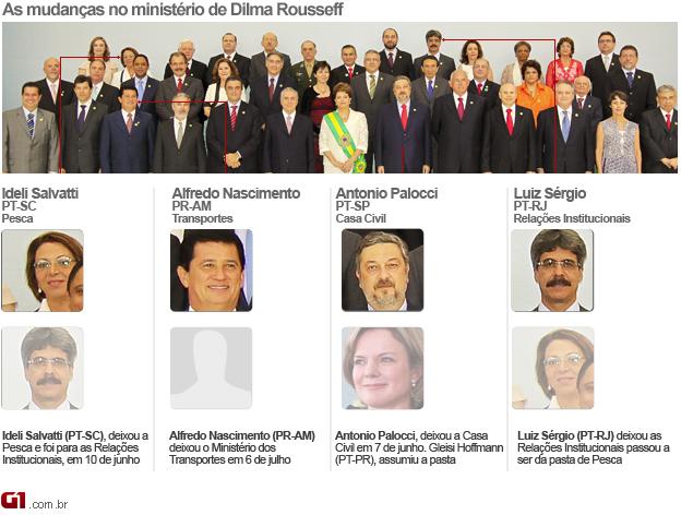 As mudanças no ministério de Dilma Rousseff (Foto: Divulgação/Presidência/Editoria de Arte/G1)