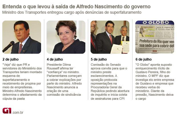 Entenda as denúncias que levaram à saída de Alfredo Nascimento (Foto: Editoria de Arte / G1)
