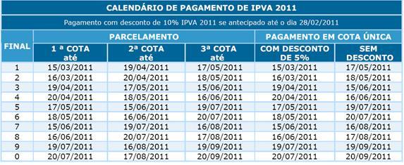 IPVA  (Foto: Divulgação Sefaz - BA)