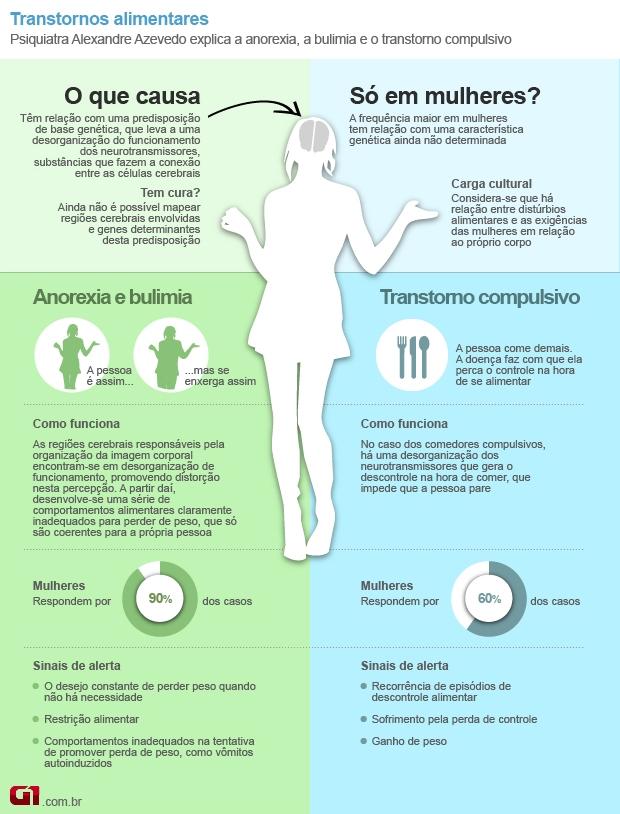 Arte transtornos alimentares (Foto: arte / G1)