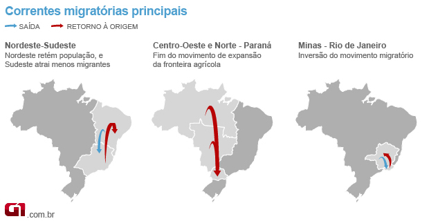 informações sobre migrantes e migrações de retorno do IBGE (Foto: Arte/G1)