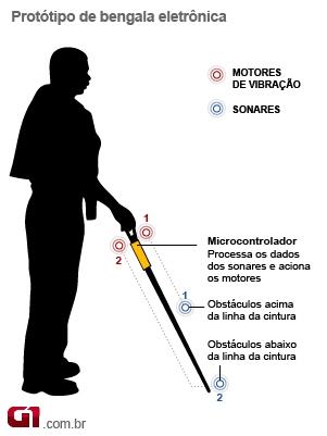Infográfico da bengala eletrônica (Foto: Arte/G1)