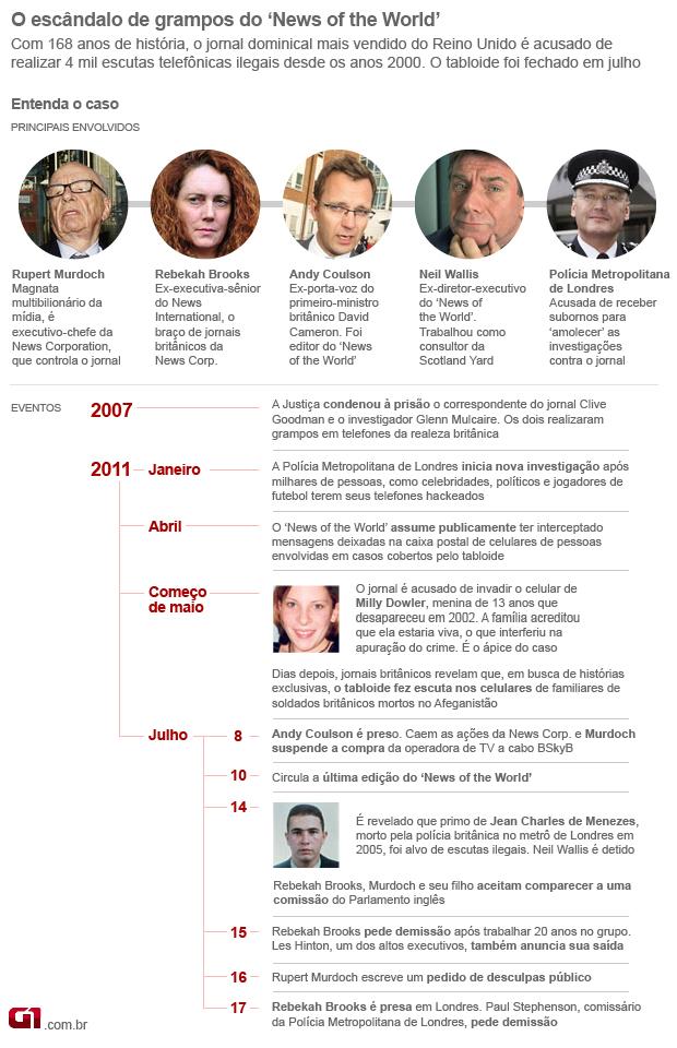 Arte infográfico explica escândalo News of the World 18.07 (Foto: Editoria de Arte/G1)