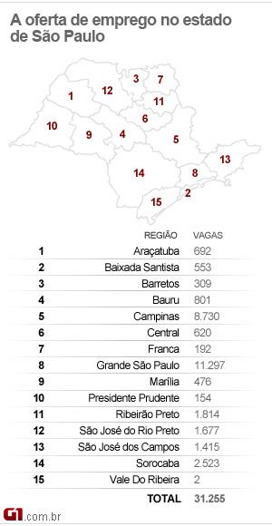 Mapa de empregos no estado de SP (26/07/11) (Foto: Arte/G1)