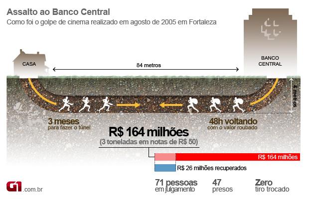 Resultado de imagem para ASSALTO AO BANCO CENTRAL FORTALEZA