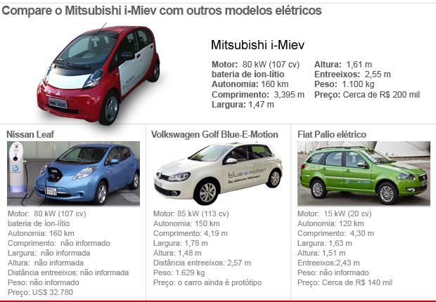 concorrentes mitsubishi i-miev VALE ESTA 2 (Foto: Arte G1)