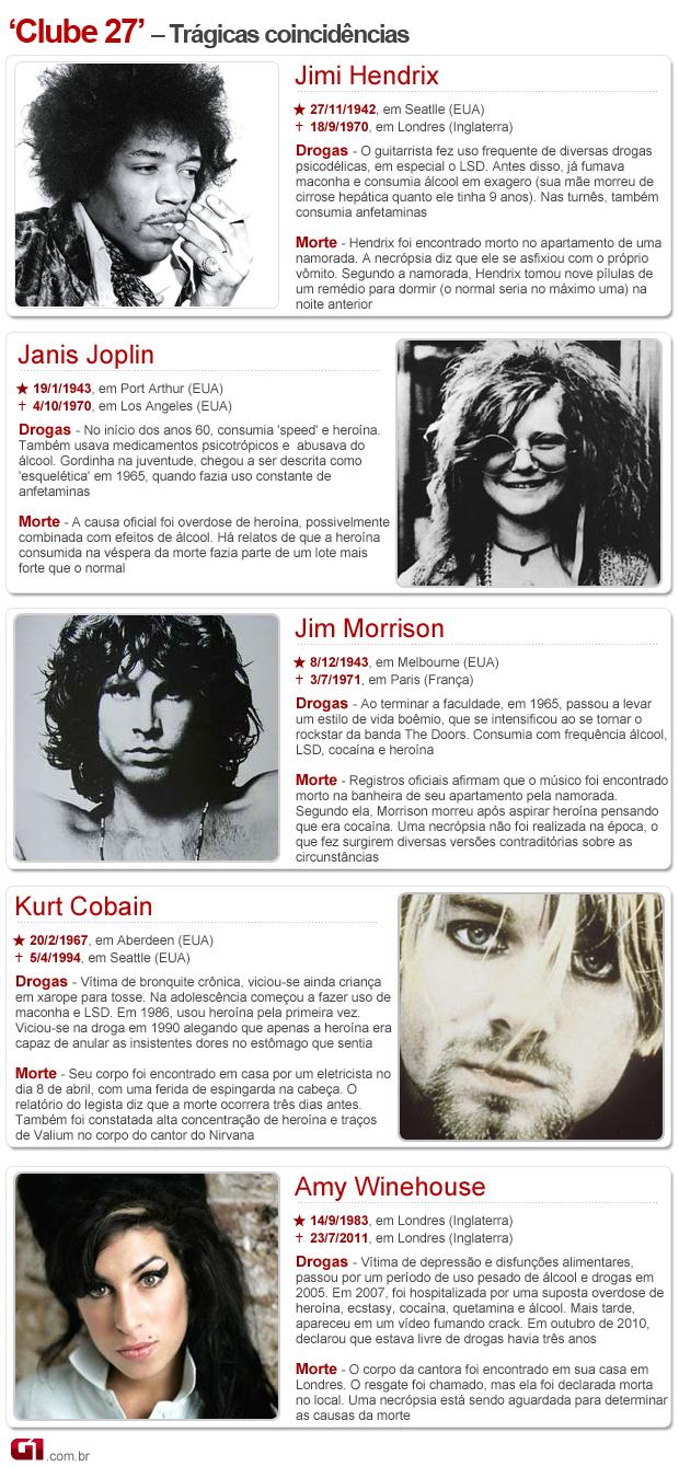Infográfico mostra histórico de artistas que morreram aos 27 anos, entre eles Amy (Foto: Arte/G1)