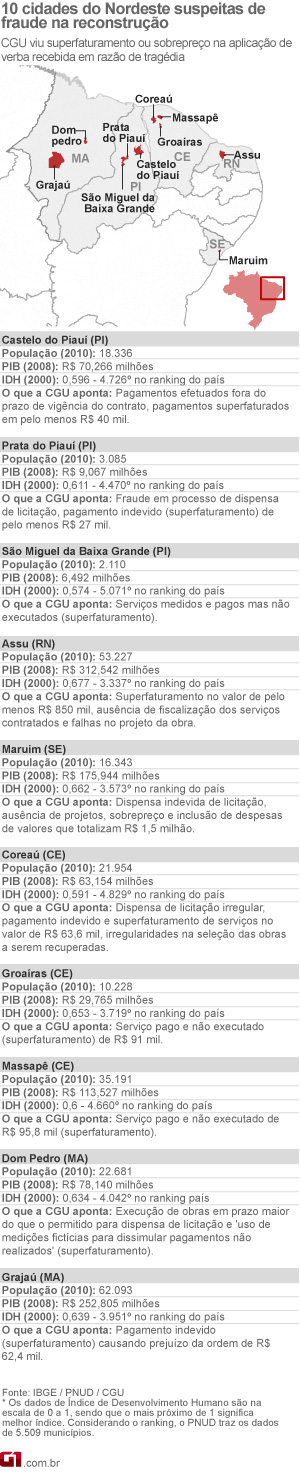 10 cidades do Nordeste suspeitas de fraude na reconstrução (Foto: Editoria de Arte / G1)