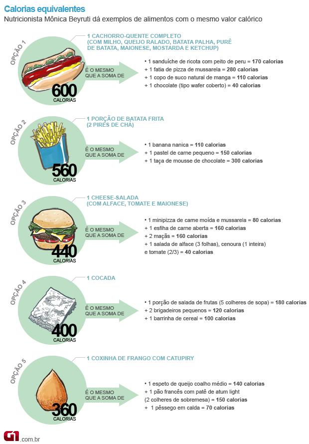 Conhecido Bem Estar - Prestar atenção no valor calórico dos alimentos ajuda  RM23