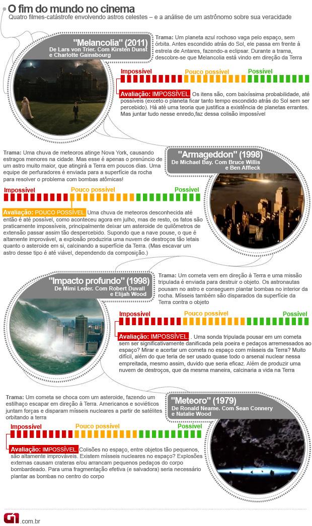 Melancolia - infográfico sobre filmes do fim do mundo (Foto: Editoria de arte G1)