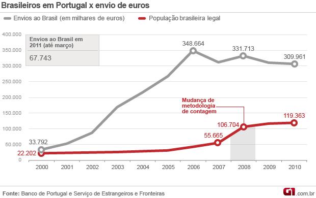 Gráfico brasil portugal envio de euros (Foto: Editoria de Arte/G1)
