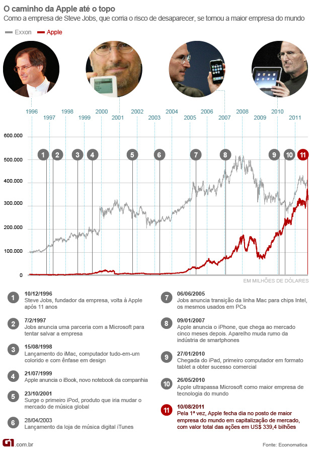 O caminho da Apple até a liderança - Apple ações Exxon maior empresa do mundo market cap capitalização mercado (Foto: Editoria de Arte/G1)