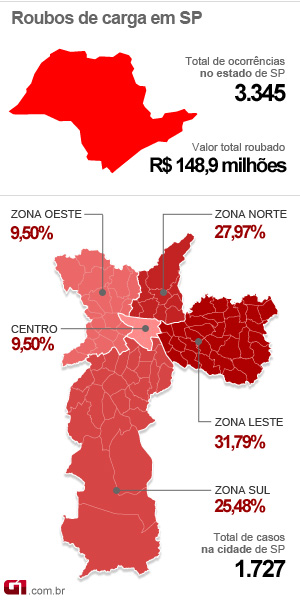 Artesanato Nordeste Brasileiro ~ G1 Roubo de carga gera R$ 148 milhões de prejuízo em seis meses em SP notícias em S u00e3o Paulo