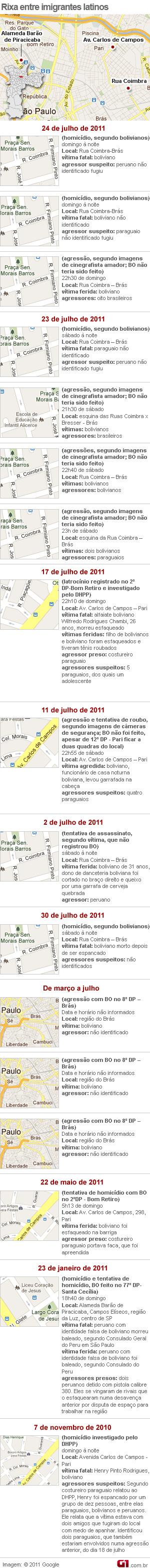 Casos de rixa entre imigrantes latinos em SP (Foto: Arte / G1)