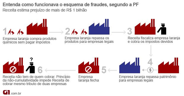 Entenda o esquema de fraude, segundo a PF (Foto: Editoria de Arte/G1)
