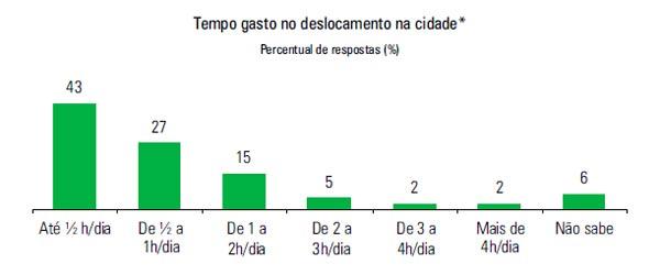 Fonte: Pesquisa CNI/IBOPE: retratos da sociedade brasileira: locomoção urbana – Agosto 2011 (Foto: Pesquisa CNI/IBOPE)