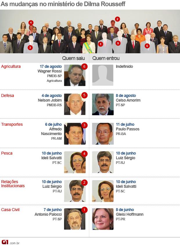 Mudanças ministério Dilma a17 agosto 2011 equipe ministerial ministros (Foto: Editoria de Arte/G1)