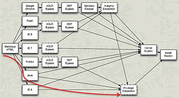 """Gráfico mostra que Java não tem as mesmas proteções de navegadores web, fornecendo um """"atalho"""" para os criminosos. (Foto: Reprodução/Kaspersky Lab)"""